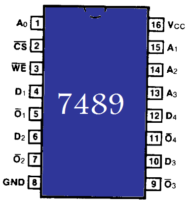 Pinout for the 7489 64 bit RAM IC