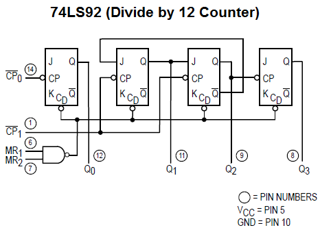Logic Diagram for the 74LS92 Divide by 12 Counter