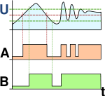 A graphical representation of the Schmitt-Trigger Effect